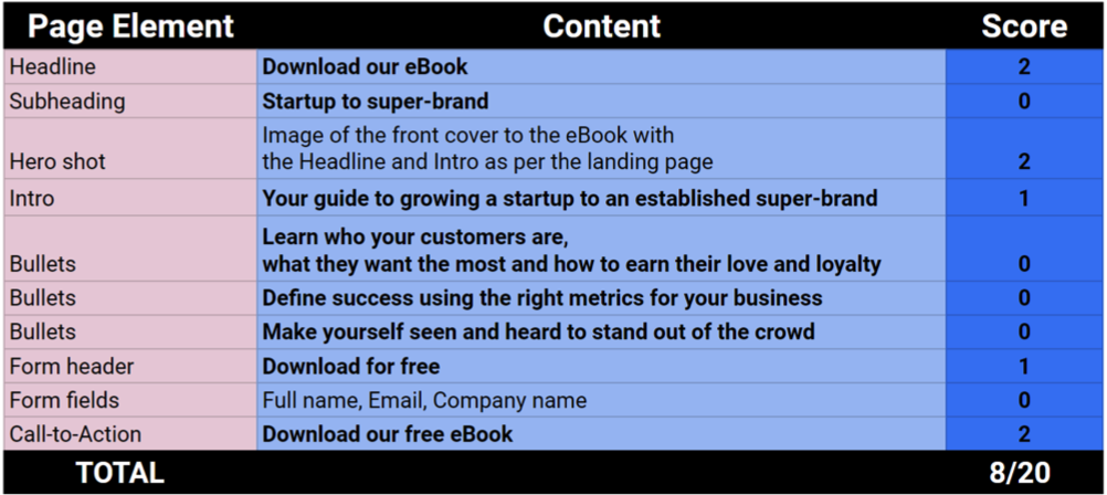 Example of Congruence landing page