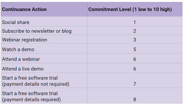 Table showing landing page actions and commitment level required