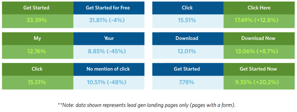 Results of using the word free on landing page CTA